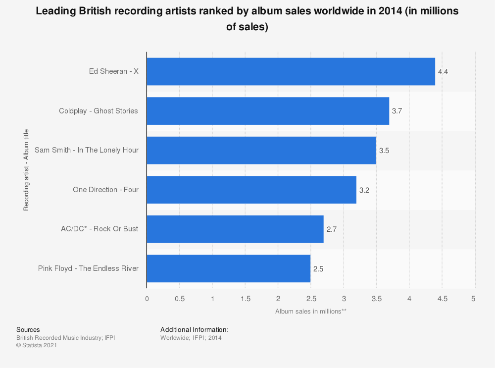 Statistic: Leading British recording artists ranked by album sales worldwide in 2014 (in millions of sales) | Statista
