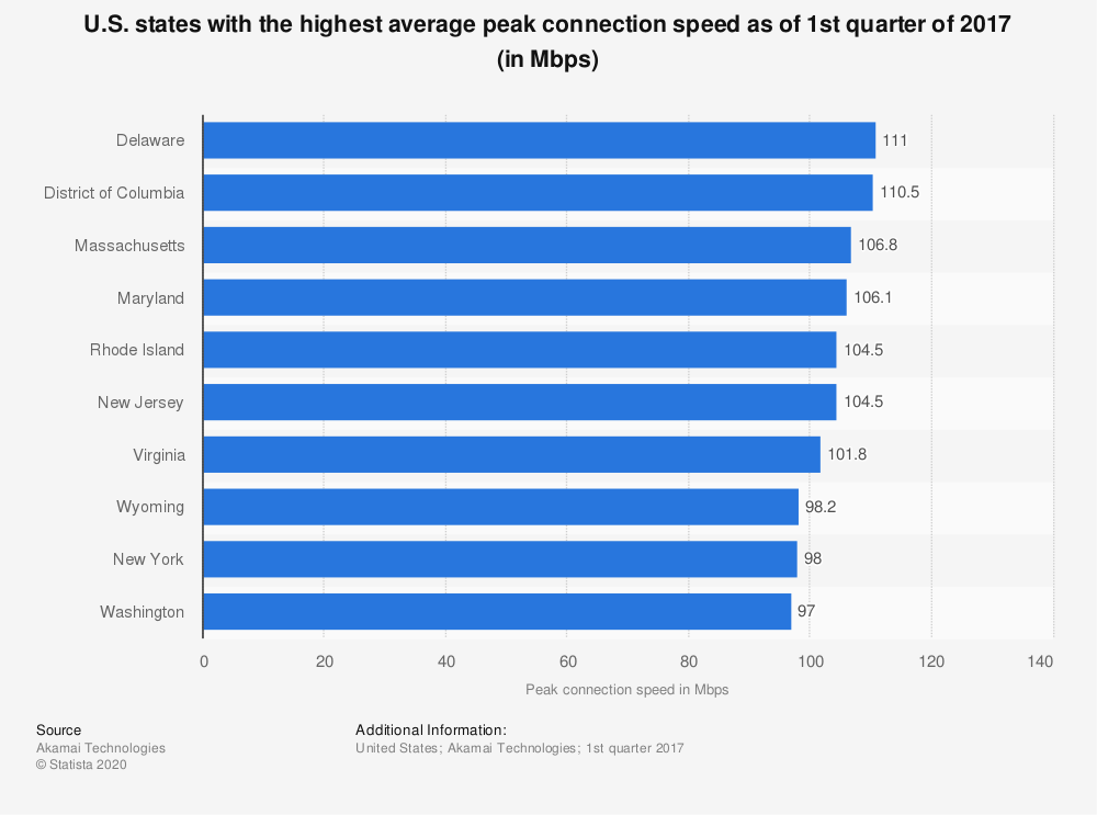Statistic: U.S. states with the highest average peak connection speed as of 1st quarter of 2017 (in Mbps) | Statista