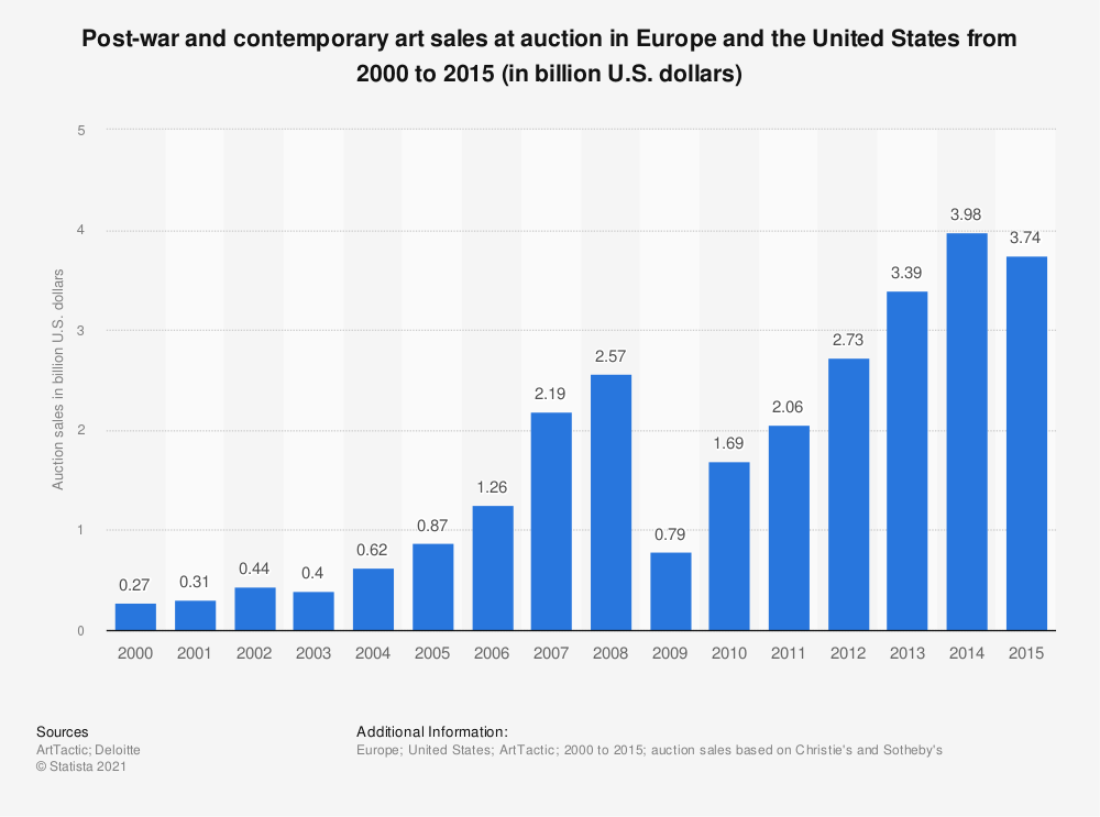 Statistic: Post-war and contemporary art sales at auction in Europe and the United States from 2000 to 2015 (in billion U.S. dollars) | Statista
