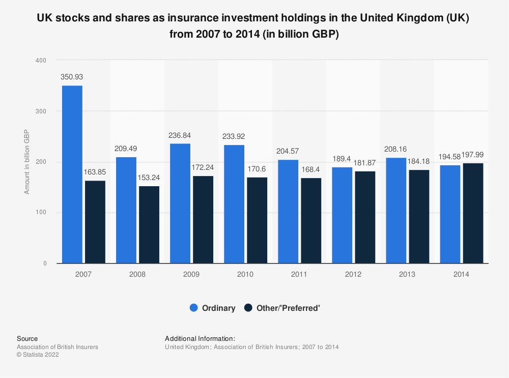 Statistic: UK stocks and shares as insurance investment holdings in the United Kingdom (UK)  from 2007 to 2014 (in billion GBP) | Statista