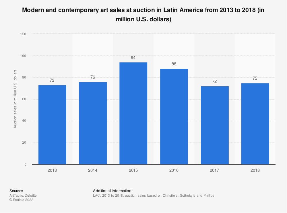 Statistic: Modern and contemporary art sales at auction in Latin America from 2013 to 2018 (in million U.S. dollars) | Statista