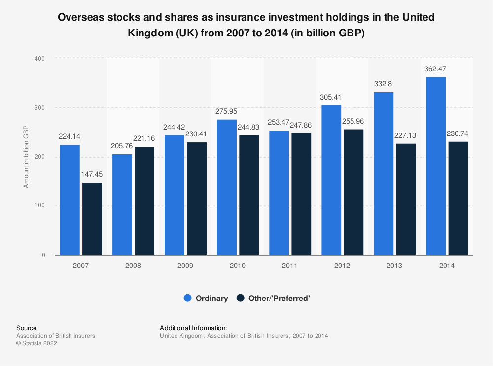 Statistic: Overseas stocks and shares as insurance investment holdings in the United Kingdom (UK) from 2007 to 2014 (in billion GBP) | Statista