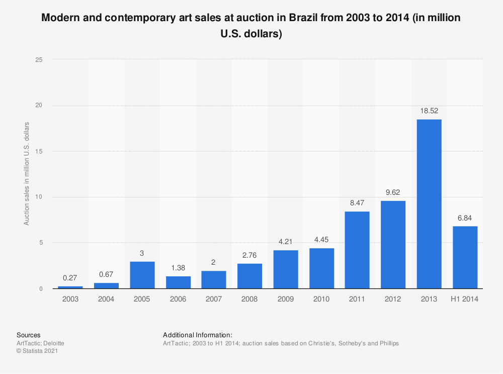Statistic: Modern and contemporary art sales at auction in Brazil from 2003 to 2014 (in million U.S. dollars) | Statista