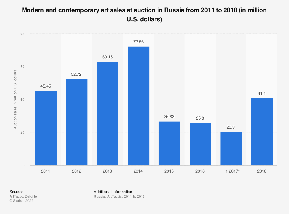 Statistic: Modern and contemporary art sales at auction in Russia from 2011 to 2018 (in million U.S. dollars) | Statista