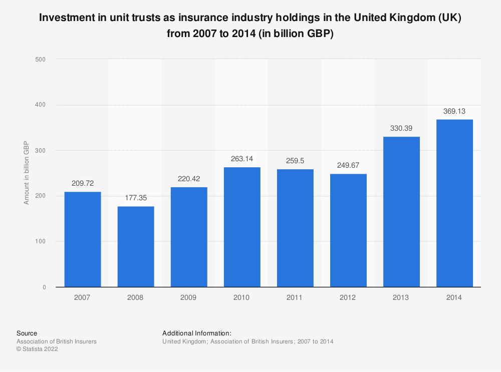 Statistic: Investment in unit trusts as insurance industry holdings in the United Kingdom (UK) from 2007 to 2014 (in billion GBP) | Statista