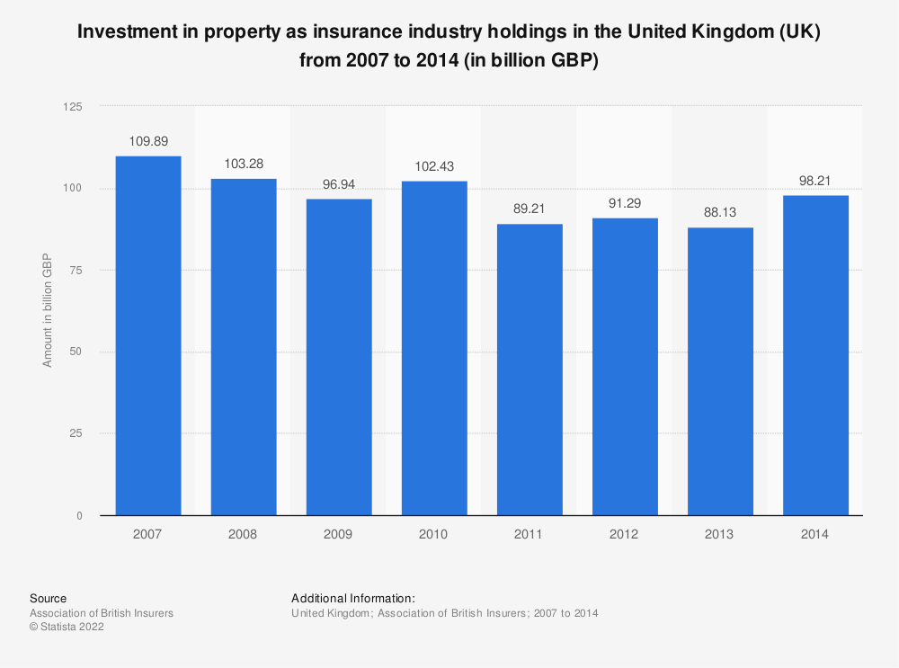 Statistic: Investment in property as insurance industry holdings in the United Kingdom (UK) from 2007 to 2014 (in billion GBP) | Statista