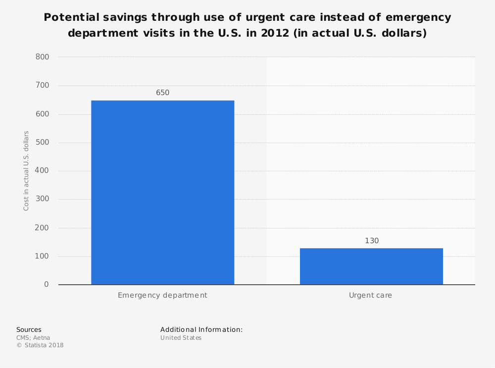 Statistic: Potential savings through use of urgent care instead of emergency department visits in the U.S. in 2012 (in actual U.S. dollars) | Statista