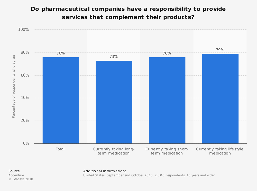 Statistic: Do pharmaceutical companies have a responsibility to provide services that complement their products? | Statista