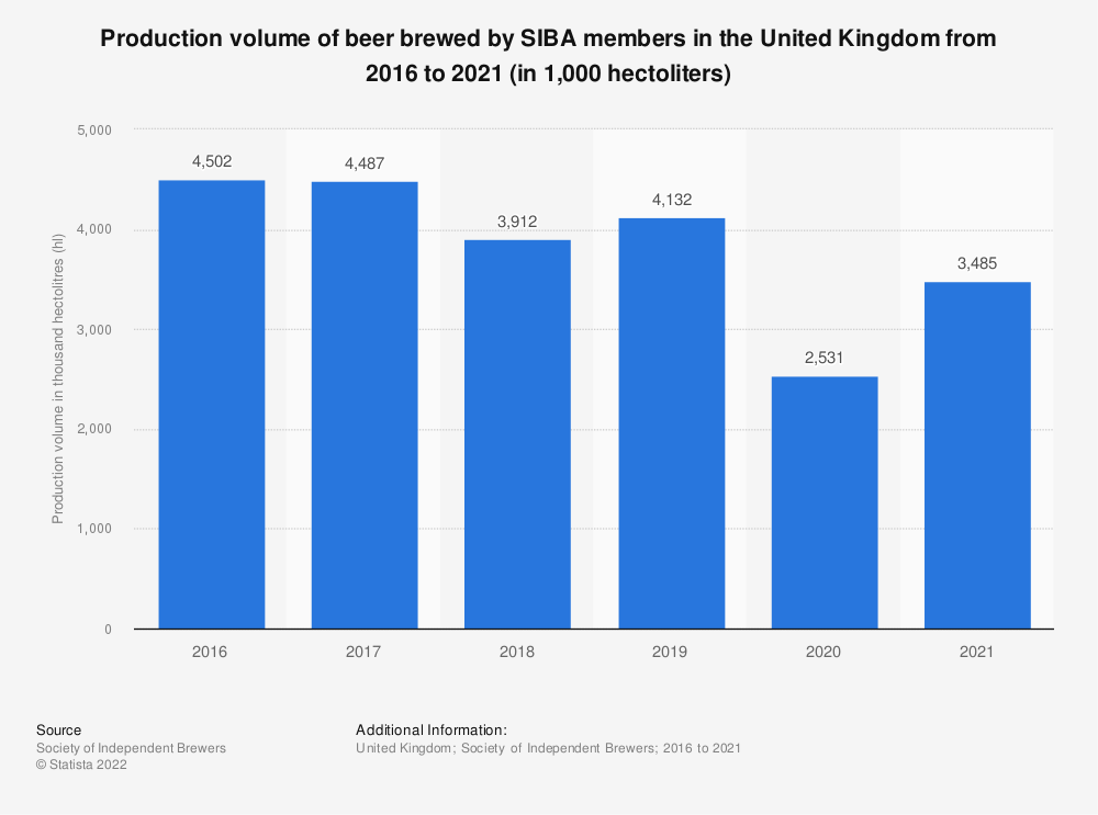 Statistic: Production volume of beer brewed by SIBA members in the United Kingdom from 2010 to 2018 (in 1,000 hectolitres)  | Statista