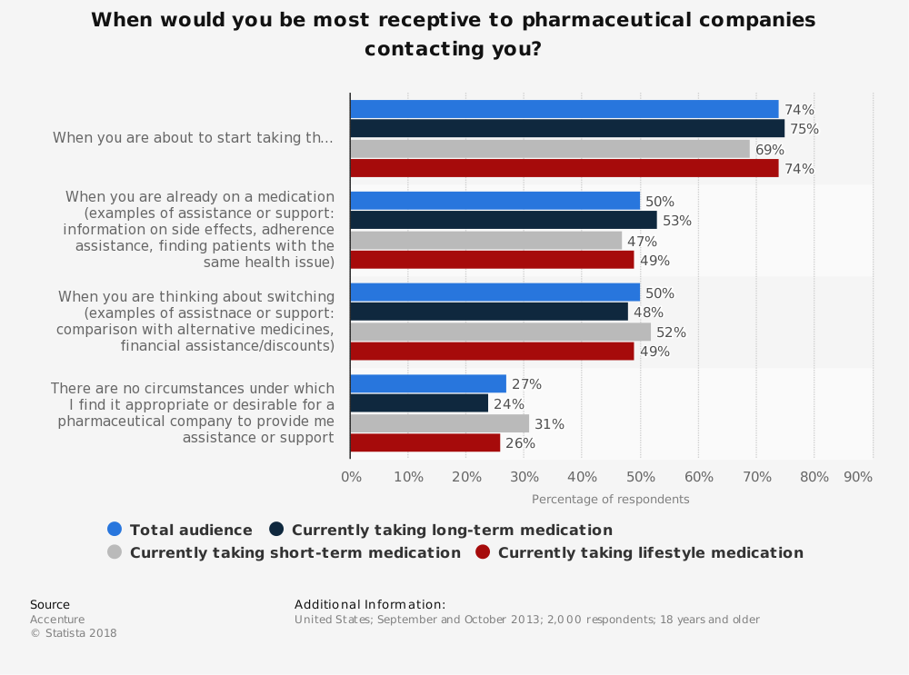 Statistic: When would you be most receptive to pharmaceutical companies contacting you? | Statista