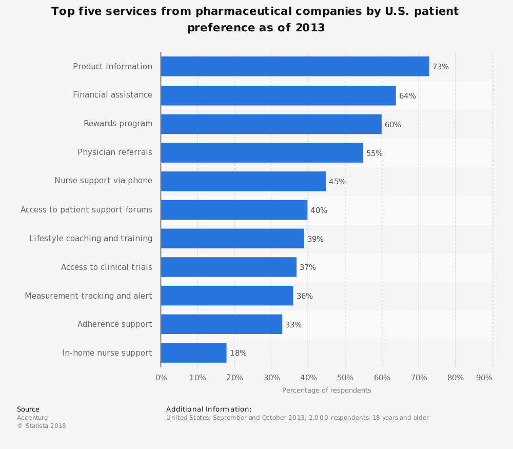 Statistic: Top five services from pharmaceutical companies by U.S. patient preference as of 2013 | Statista