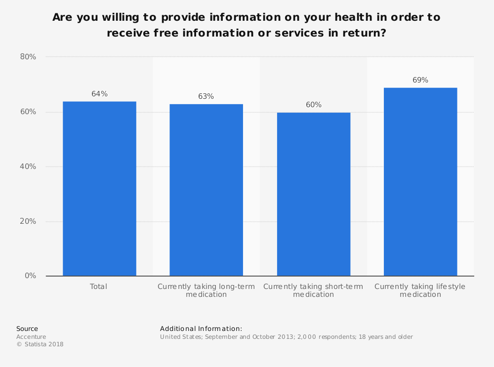 Statistic: Are you willing to provide information on your health in order to receive free information or services in return? | Statista