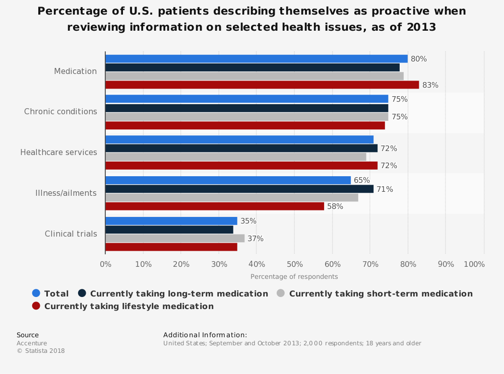 Statistic: Percentage of U.S. patients describing themselves as proactive when reviewing information on selected health issues, as of 2013 | Statista