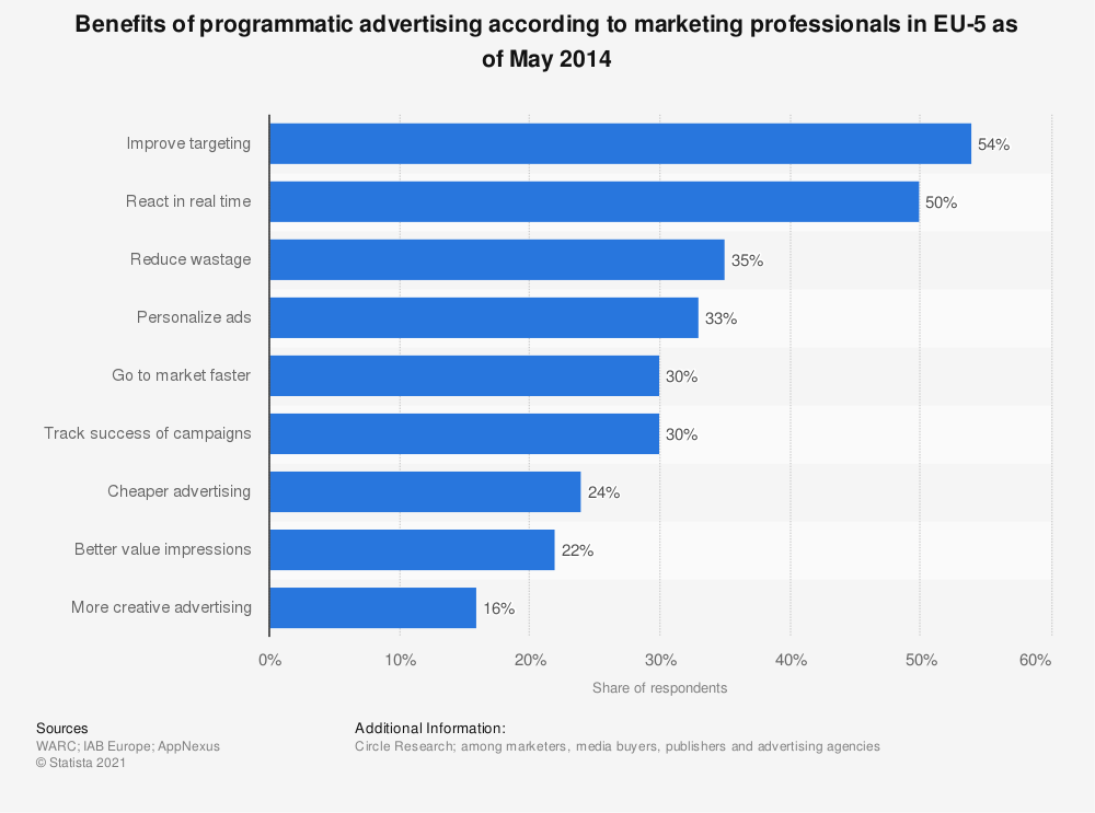 Statistic: Benefits of programmatic advertising according to marketing professionals in EU-5 as of May 2014 | Statista
