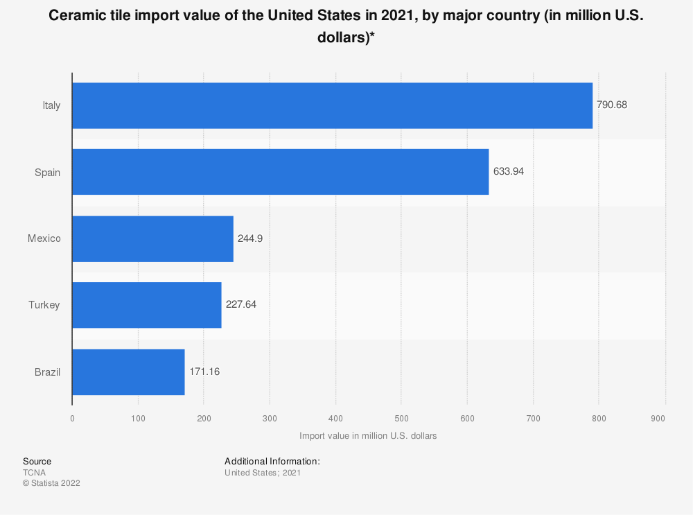 Statistic: Ceramic tile import value of the United States in 2017, by major country (in U.S. dollars)   Statista
