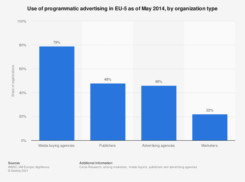 Statistic: Use of programmatic advertising in EU-5 as of May 2014, by organization type | Statista