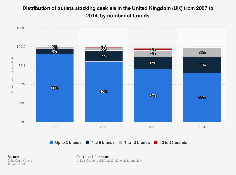 Statistic: Distribution of outlets stocking cask ale in the United Kingdom (UK) from 2007 to 2014, by number of brands | Statista