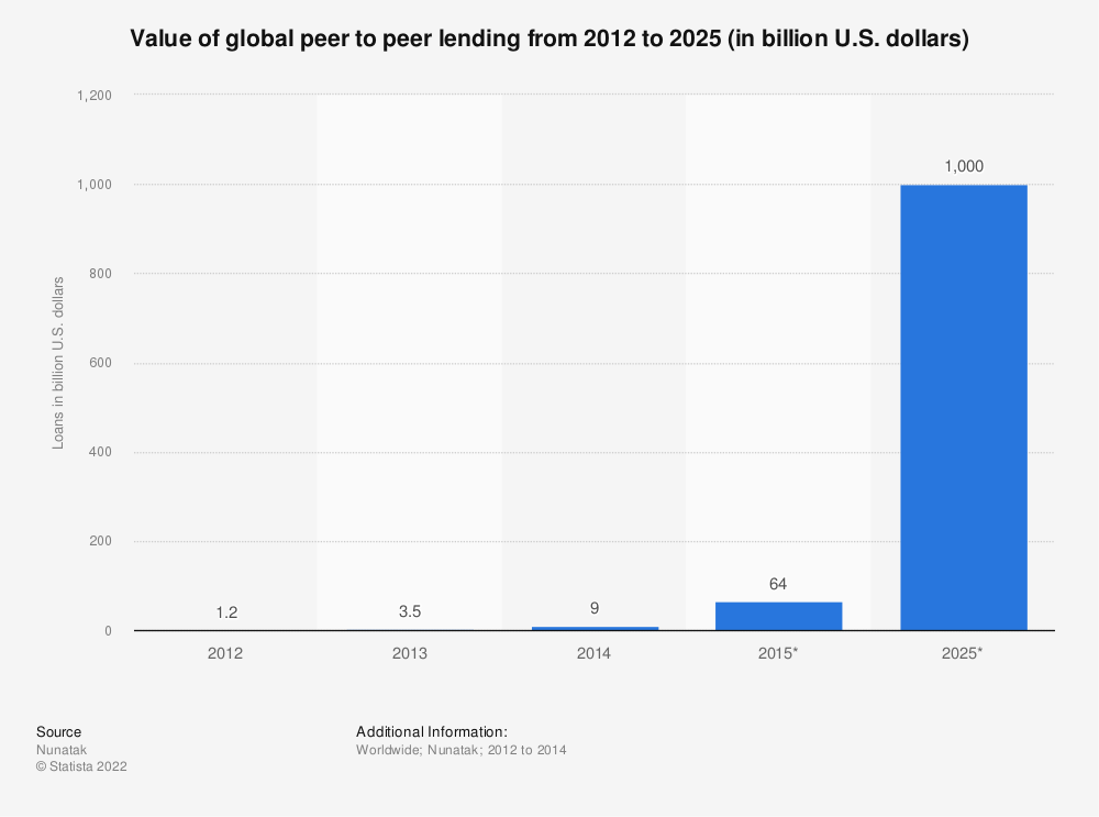 Statistic: Value of global peer to peer lending from 2012 to 2025 (in billion U.S. dollars) | Statista