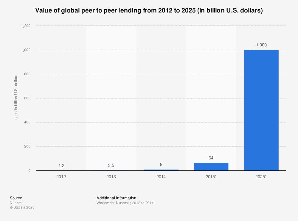 Statistic: Value of global peer to peer lending from 2012 to 2025 (in billion U.S. dollars) | Statista