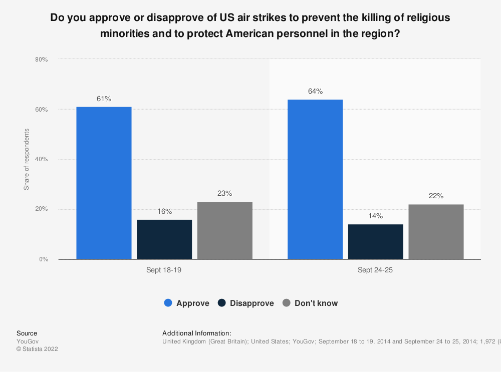 Statistic: Do you approve or disapprove of US air strikes to prevent the killing of religious minorities and to protect American personnel in the region? | Statista