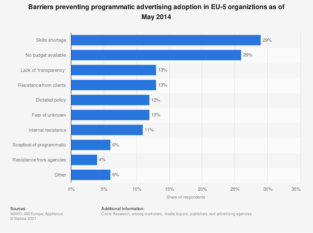 Statistic: Barriers preventing programmatic advertising adoption in EU-5 organiztions as of May 2014 | Statista