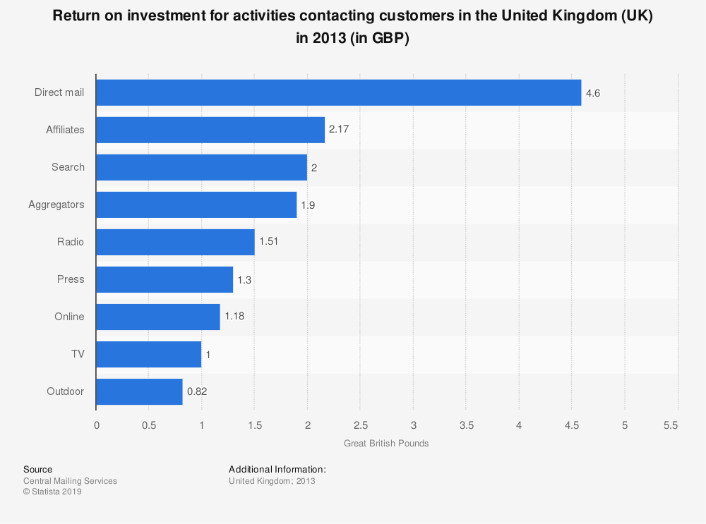 Statistic: Return on investment for activities contacting customers in the United Kingdom (UK) in 2013 (in GBP) | Statista