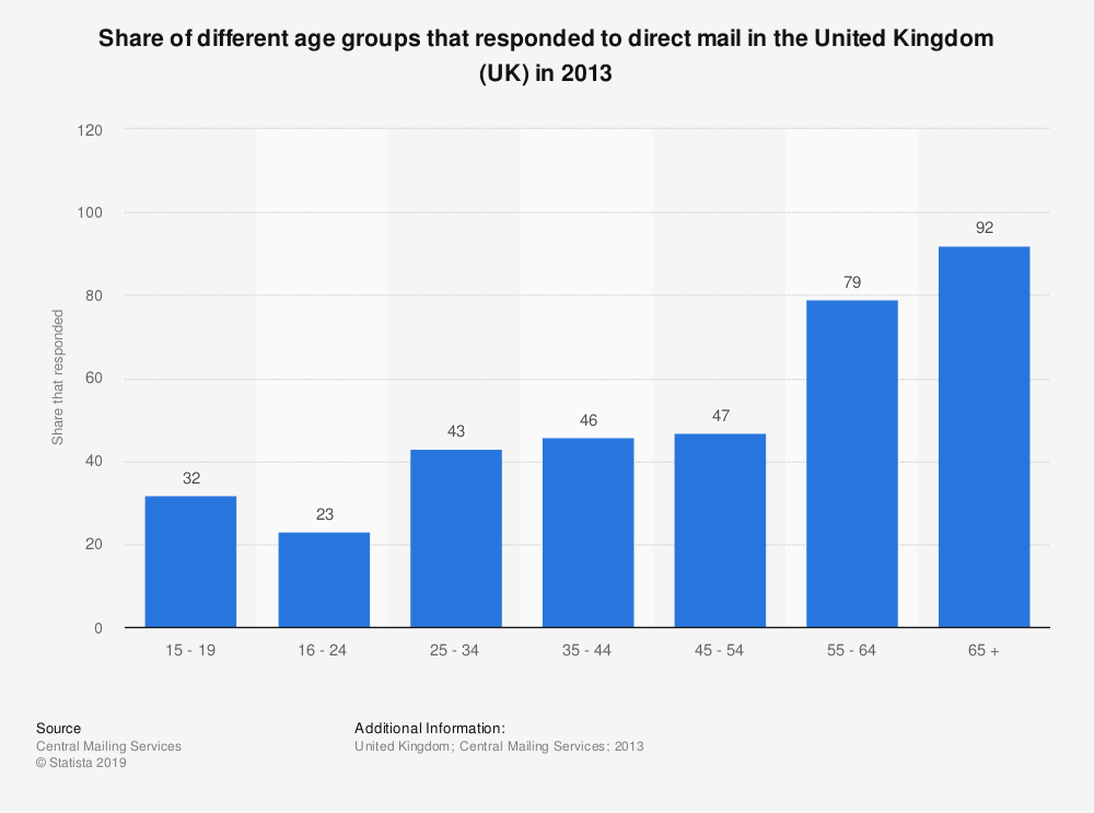 Statistic: Share of different age groups that responded to direct mail in the United Kingdom (UK) in 2013 | Statista