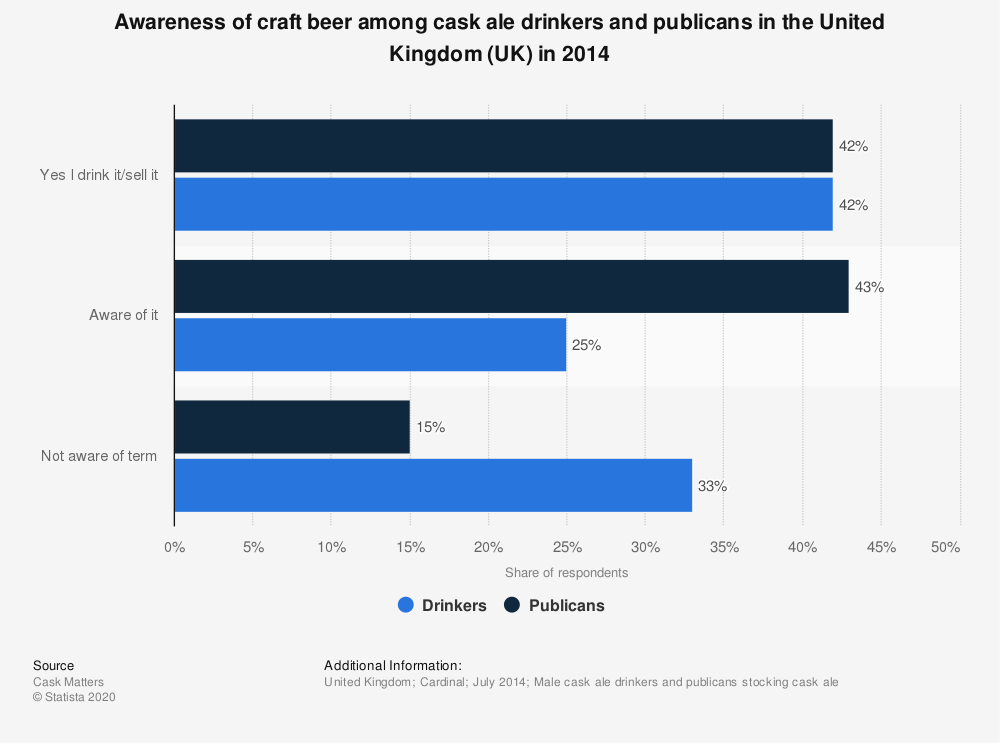Statistic: Awareness of craft beer among cask ale drinkers and publicans in the United Kingdom (UK) in 2014  | Statista