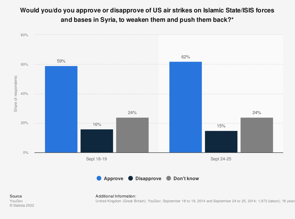 Statistic: Would you/do you approve or disapprove of US air strikes on Islamic State/ISIS forces and bases in Syria, to weaken them and push them back?* | Statista