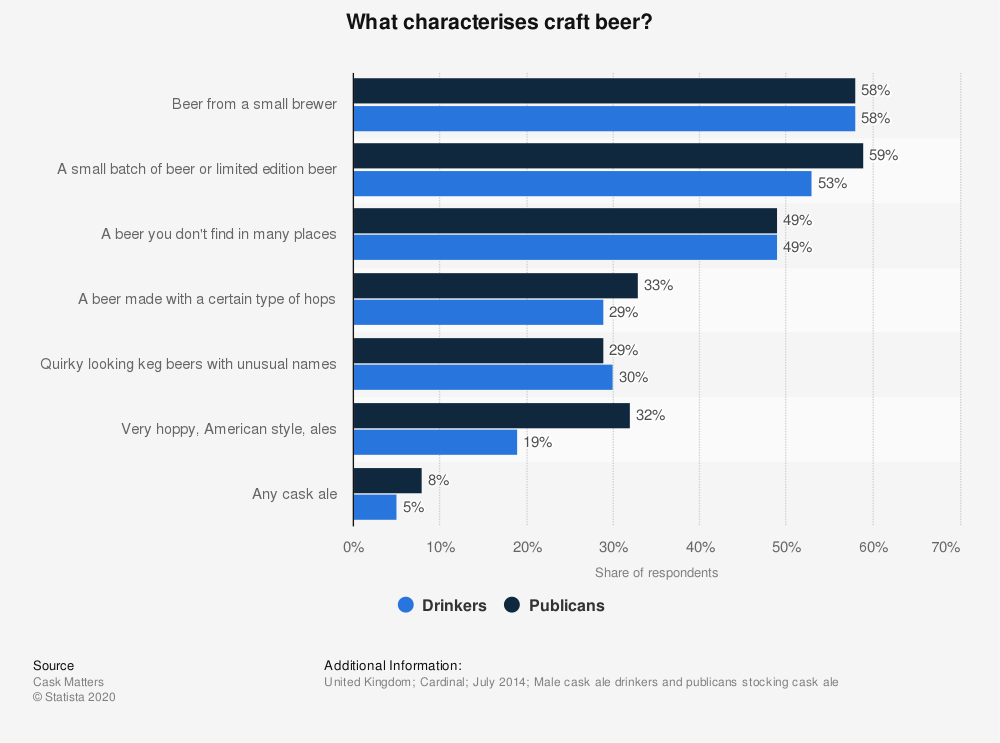Statistic: What characterises craft beer?  | Statista