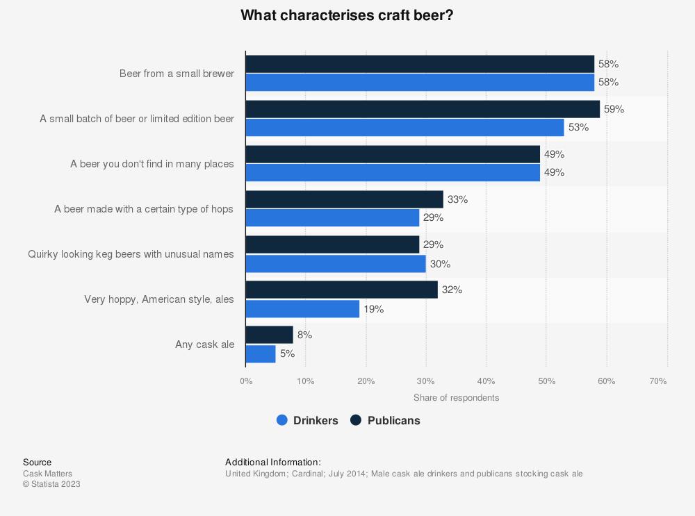 Craft Beer Industry United Kingdom Statistics