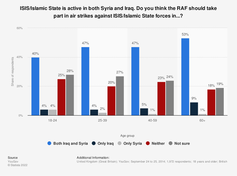 Statistic: ISIS/Islamic State is active in both Syria and Iraq. Do you think the RAF should take part in air strikes against ISIS/Islamic State forces in...? | Statista