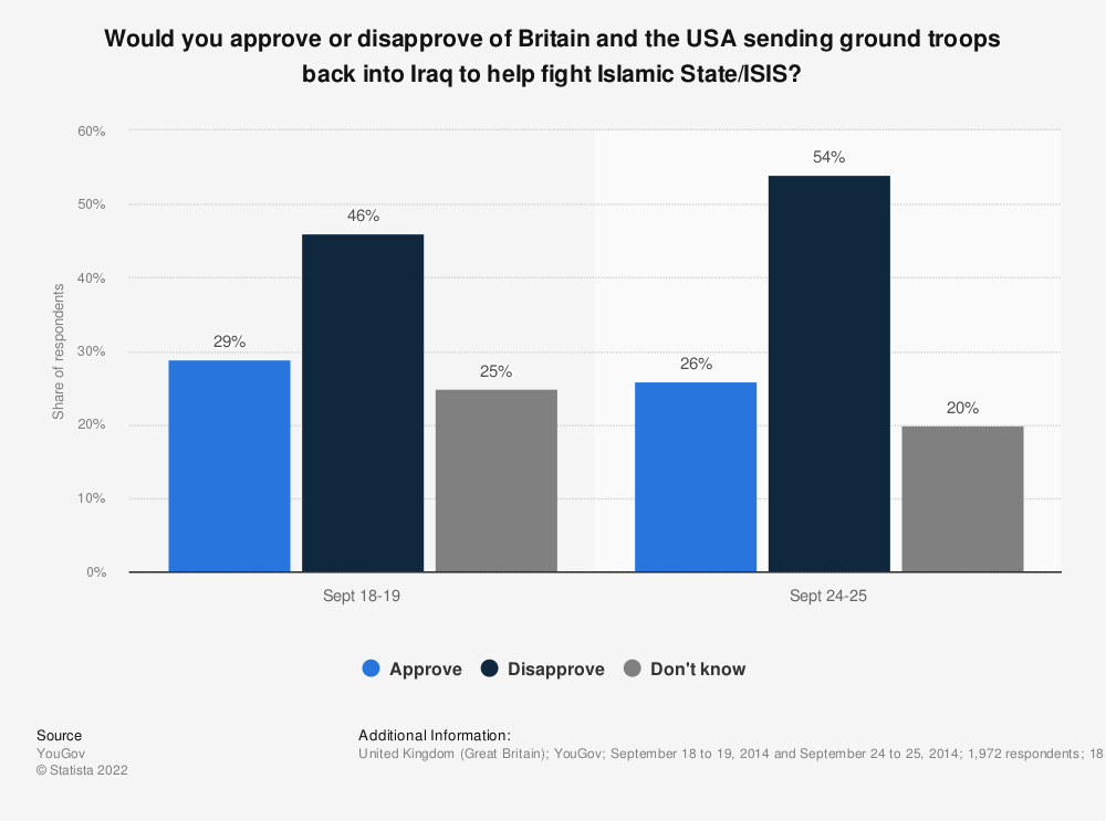Statistic: Would you approve or disapprove of Britain and the USA sending ground troops back into Iraq to help fight Islamic State/ISIS? | Statista