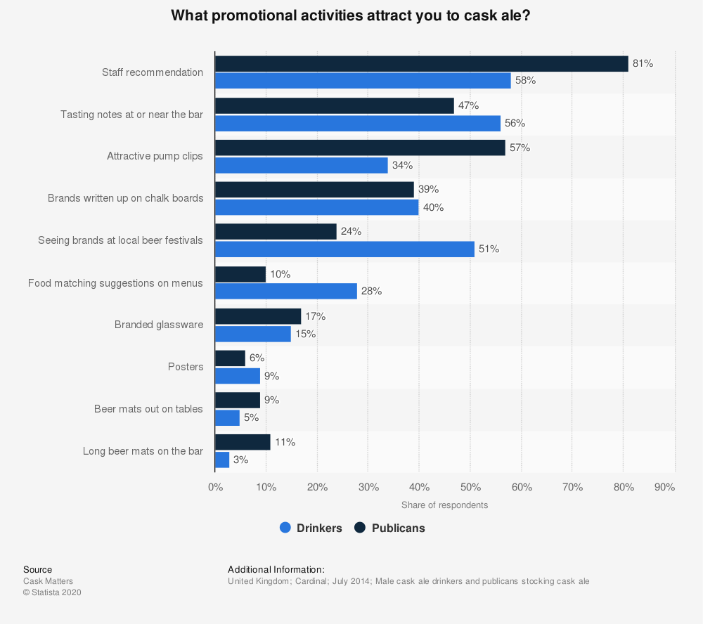 Statistic: What promotional activities attract you to cask ale? | Statista