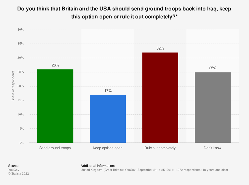 Statistic: Do you think that Britain and the USA should send ground troops back into Iraq, keep this option open or rule it out completely?* | Statista