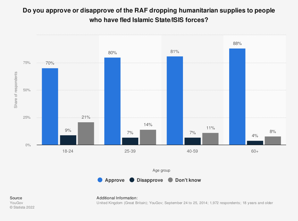 Statistic: Do you approve or disapprove of the RAF dropping humanitarian supplies to people who have fled Islamic State/ISIS forces? | Statista