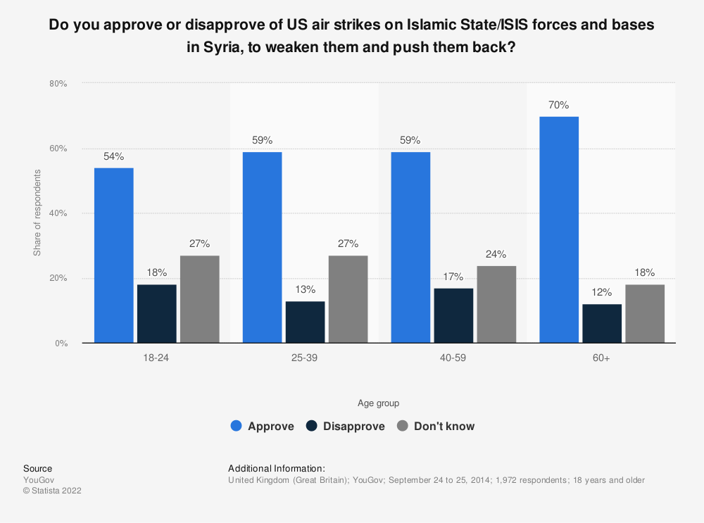 Statistic: Do you approve or disapprove of US air strikes on Islamic State/ISIS forces and bases in Syria, to weaken them and push them back? | Statista