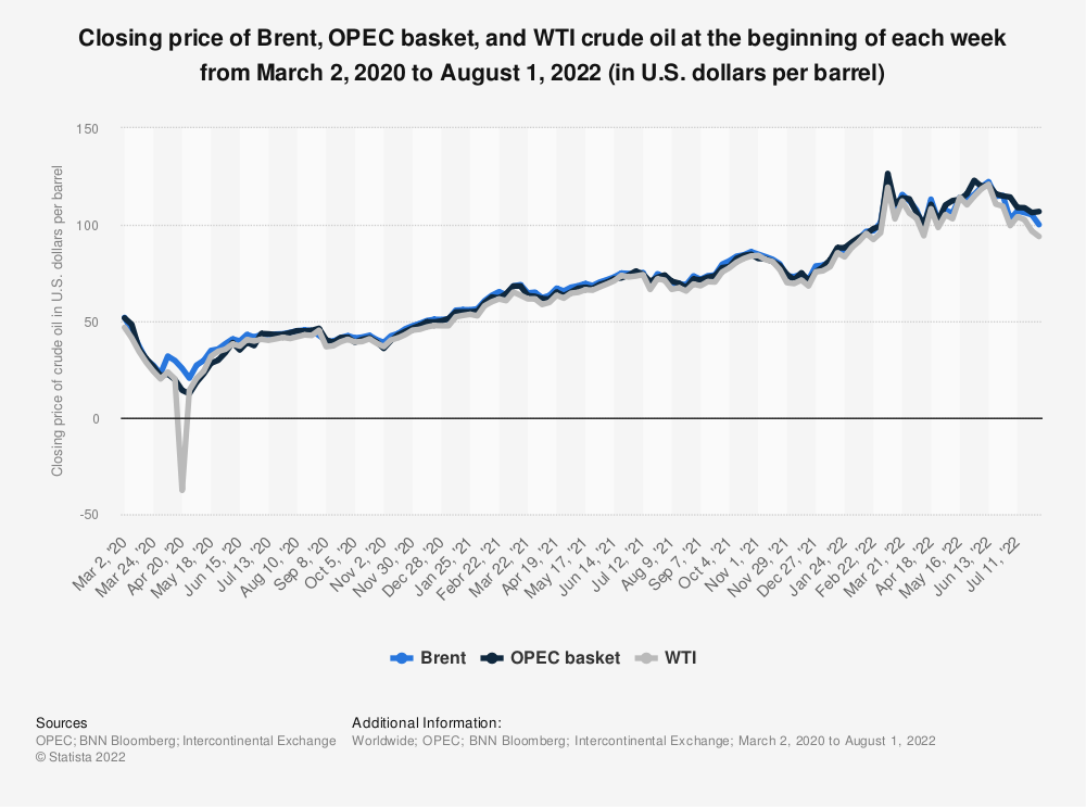 Statistic: Weekly Brent, OPEC basket, and WTI crude oil prices from December 30, 2019 to January 11, 2021 (in U.S. dollars per barrel) | Statista