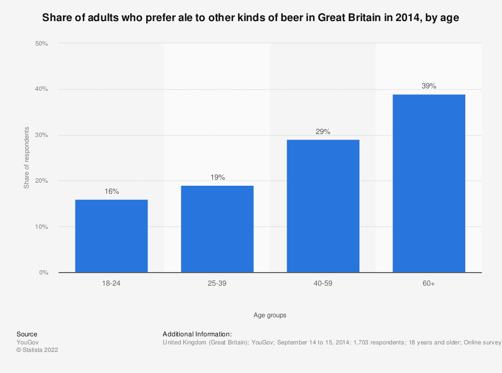 Statistic: Share of adults who prefer ale to other kinds of beer in Great Britain in 2014, by age | Statista