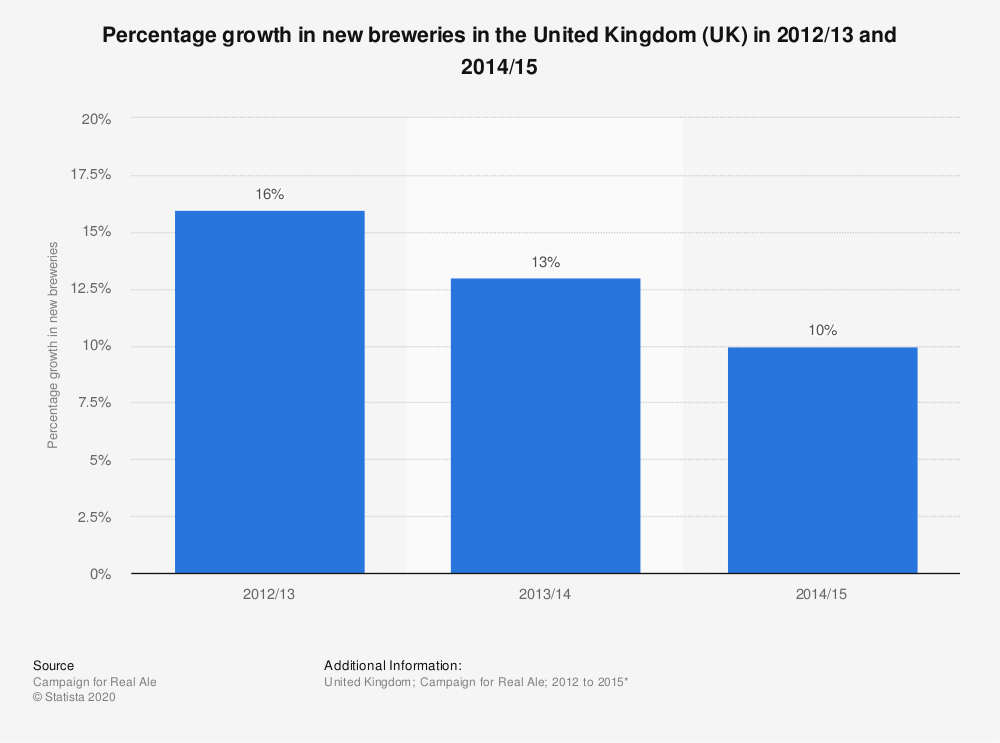 Statistic: Percentage growth in new breweries in the United Kingdom (UK) in 2012/13 and 2014/15 | Statista