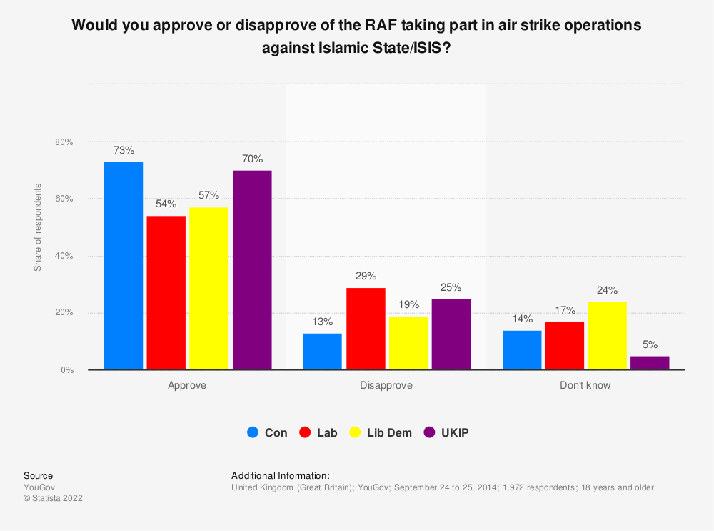 Statistic: Would you approve or disapprove of the RAF taking part in air strike operations against Islamic State/ISIS? | Statista