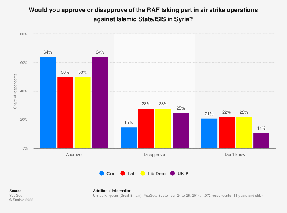 Statistic: Would you approve or disapprove of the RAF taking part in air strike operations against Islamic State/ISIS in Syria? | Statista