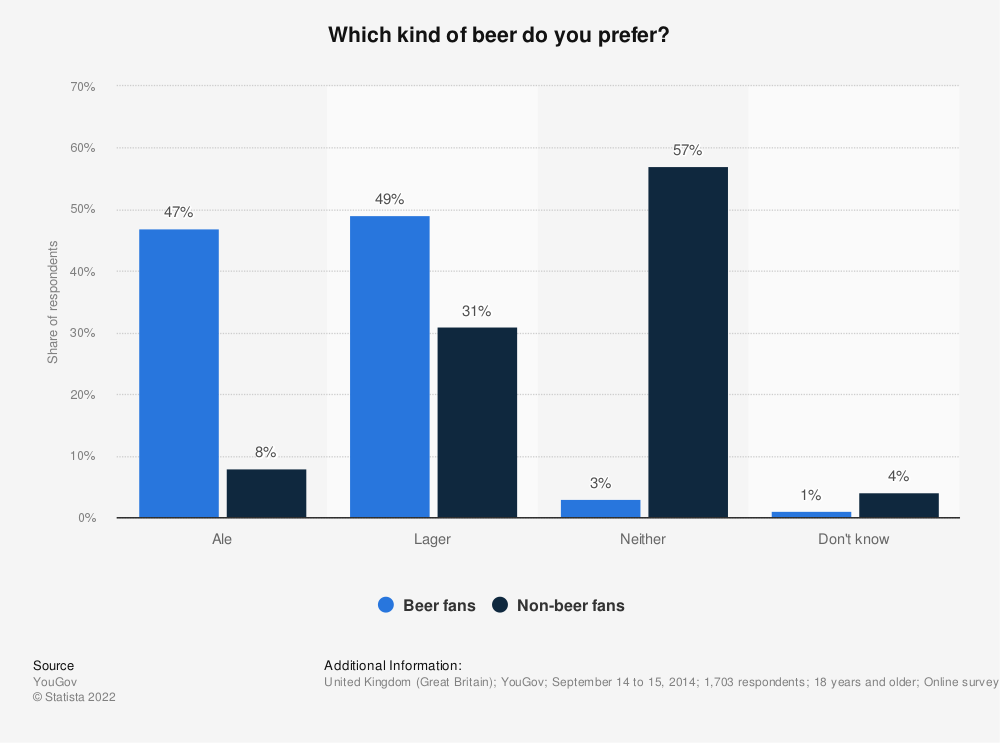 Statistic: Which kind of beer do you prefer? | Statista