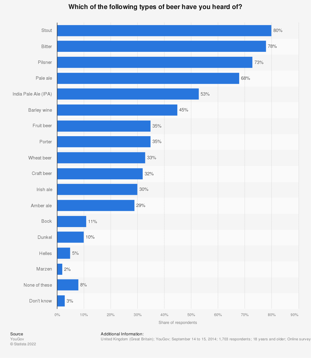 Statistic: Which of the following types of beer have you heard of? | Statista