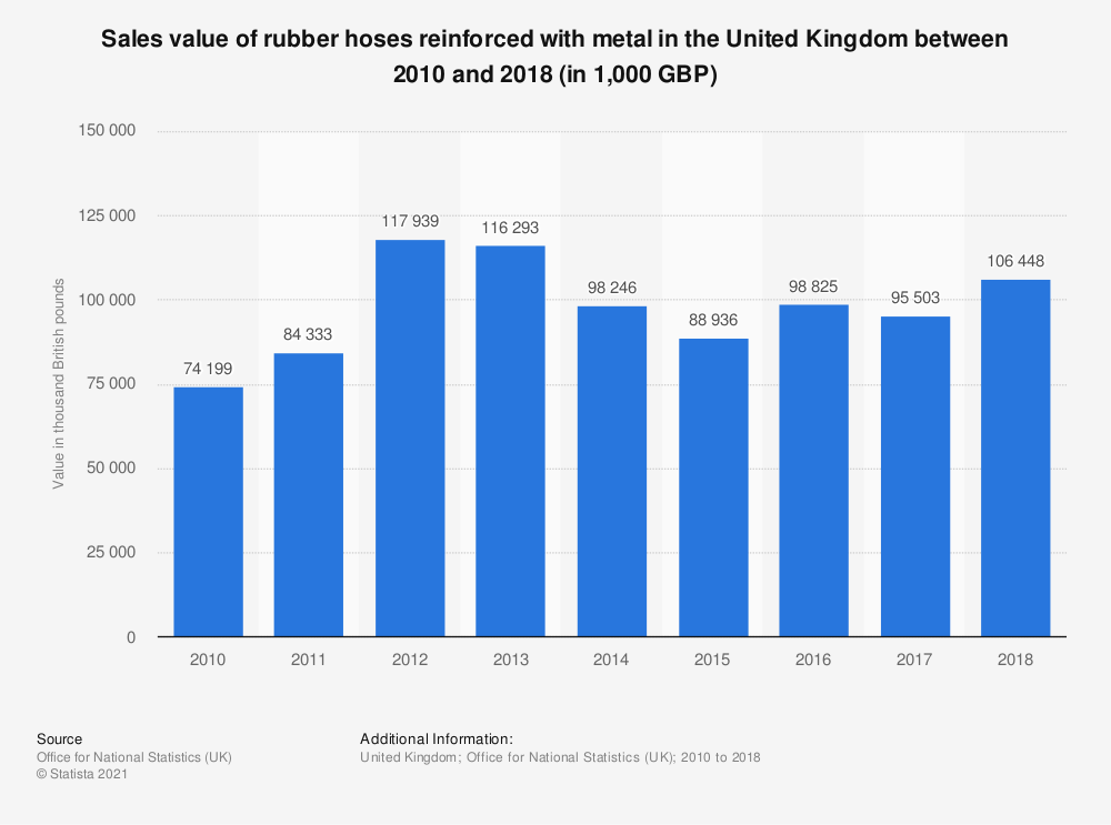 Statistic: Sales value of rubber hoses reinforced with metal in the United Kingdom between 2010 and 2018 (in 1,000 GBP) | Statista