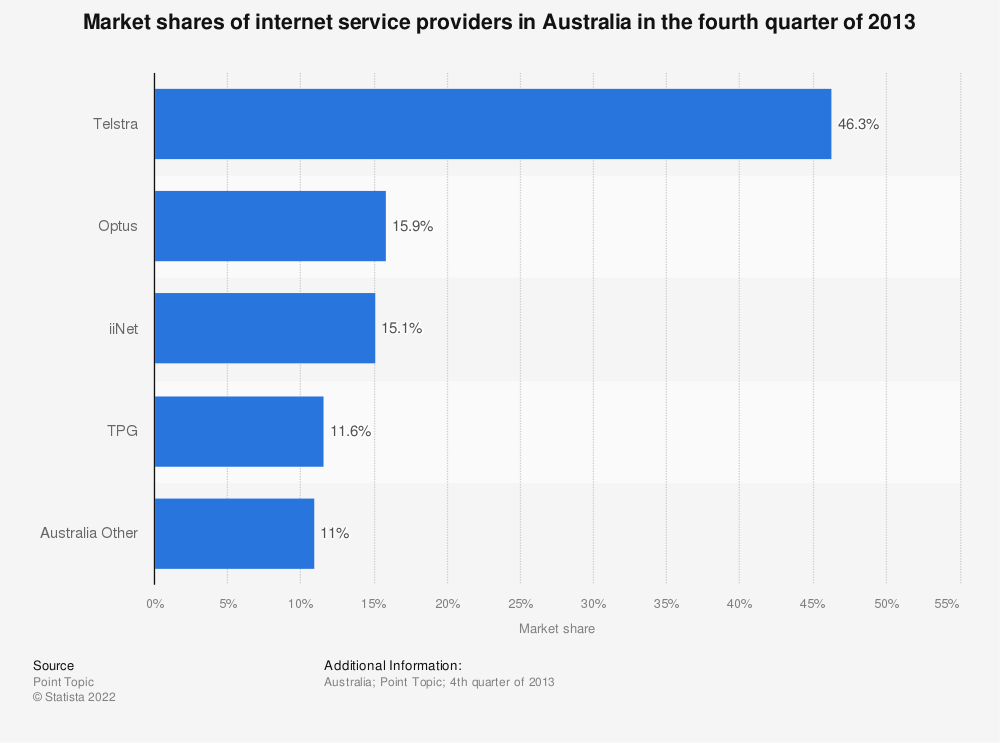 Statistic: Market shares of internet service providers in Australia in the fourth quarter of 2013 | Statista