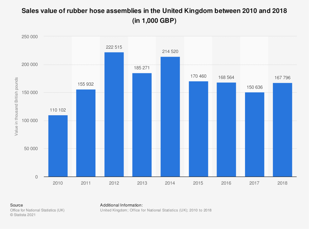 Statistic: Sales value of rubber hose assemblies in the United Kingdom between 2010 and 2017 (in 1,000 GBP) | Statista