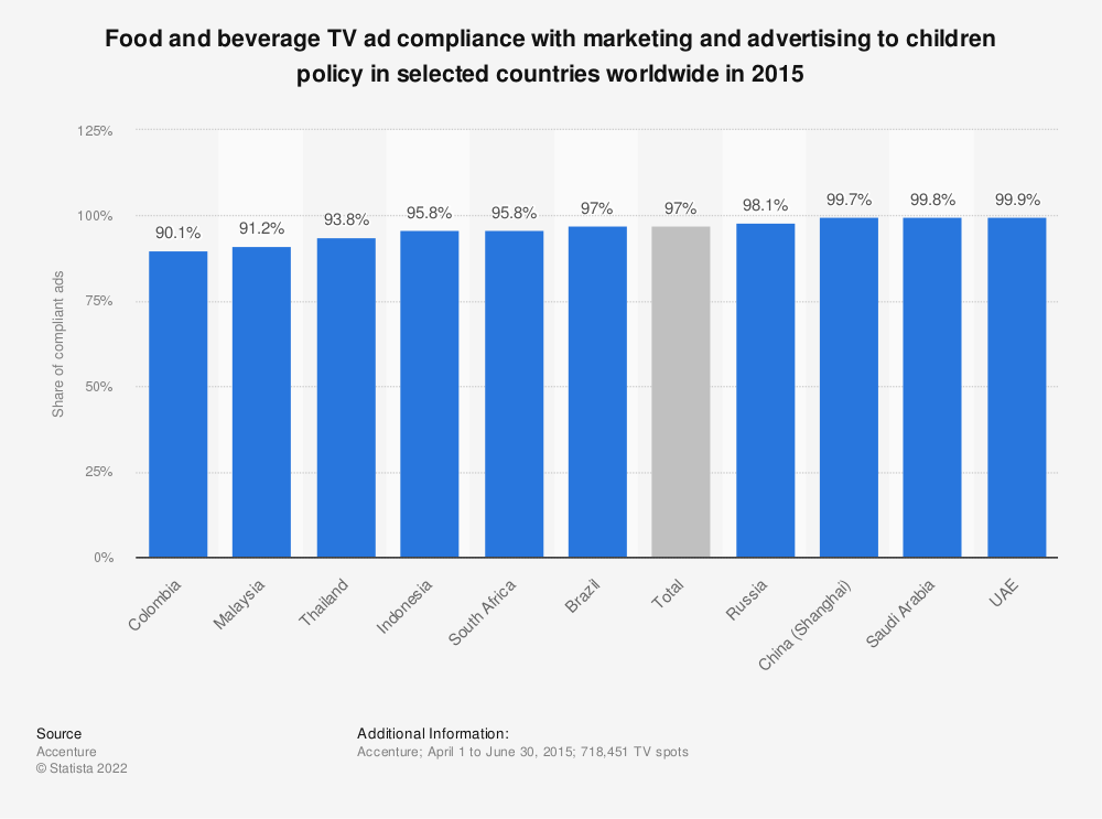 Statistic: Food and beverage TV ad compliance with marketing and advertising to children policy in selected countries worldwide in 2015 | Statista