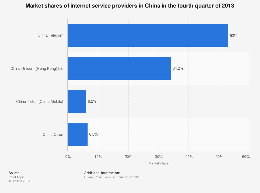 Statistic: Market shares of internet service providers in China in the fourth quarter of 2013 | Statista