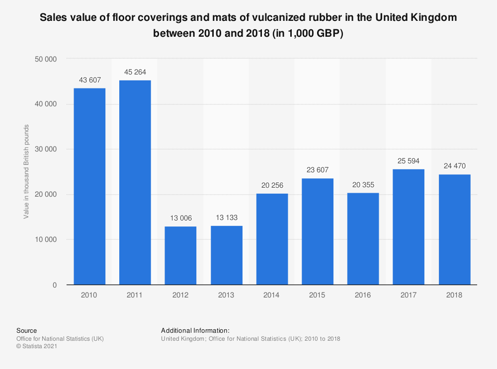Statistic: Sales value of floor coverings and mats of vulcanized rubber in the United Kingdom between 2010 and 2018 (in 1,000 GBP) | Statista
